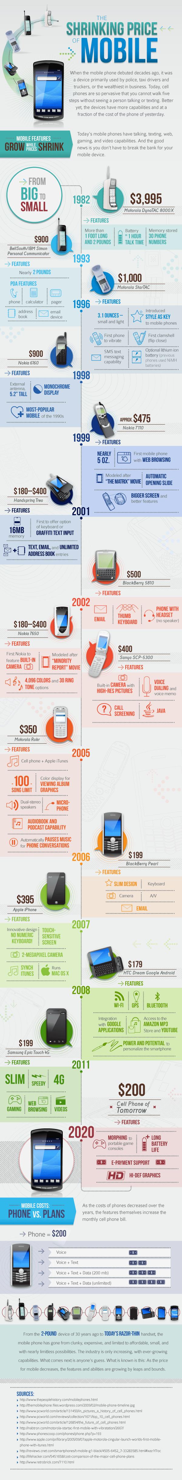 Infografik Mobiles_Shrinking_Cost