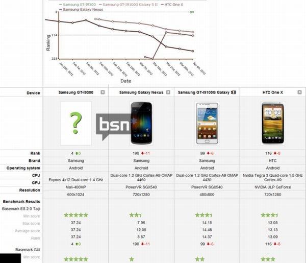 Samsung Galxy S3 Benchmark