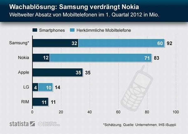 Samsung verdrängt Nokia