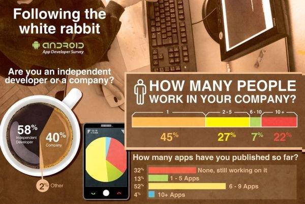 Infografik App Entwicklung
