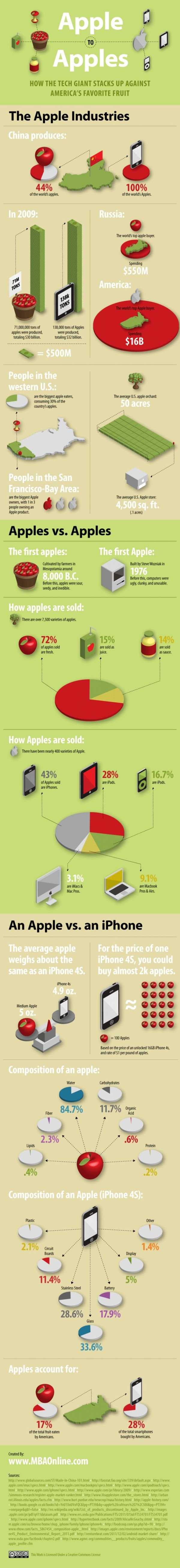 Apples to Apple Infografik