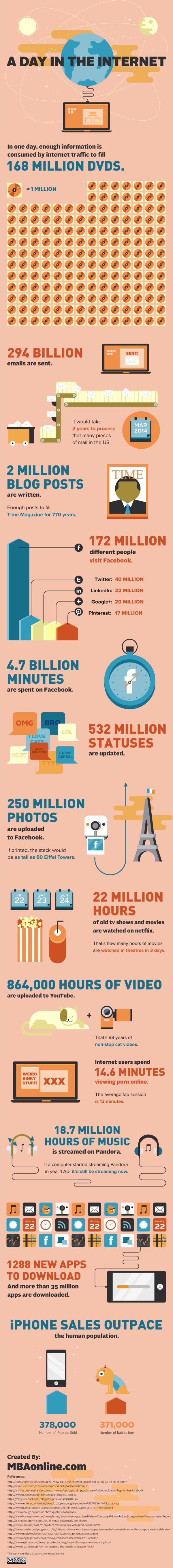Ein Tag im Internet Infografik