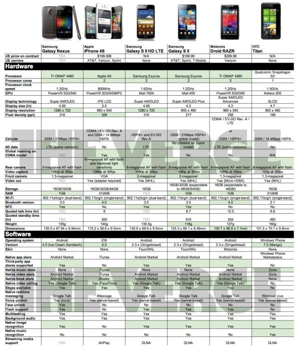 Smartphones im Vergleich