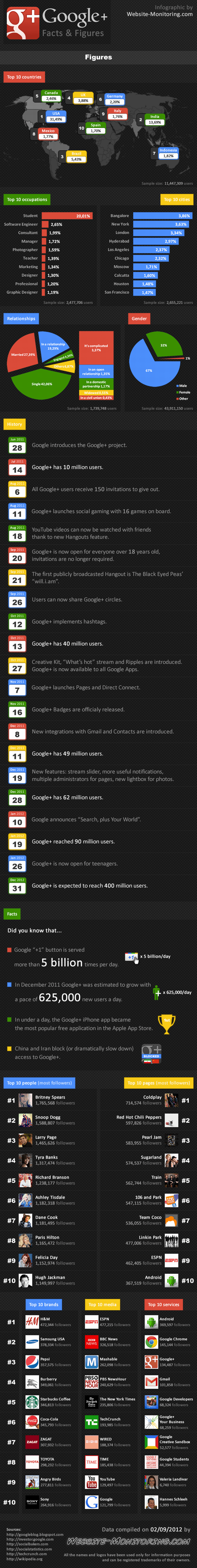 Google Plus Infografik