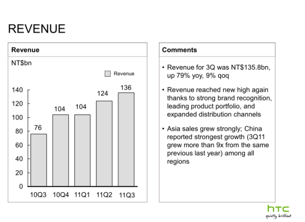 HTC total profit up in Q3 2011