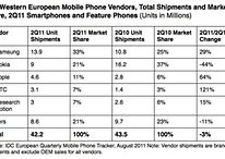 """Los smartphone se venden más y mejor en Europa que los """"móviles funcionales"""""""
