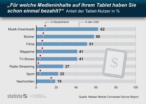 Tablet Inhalte