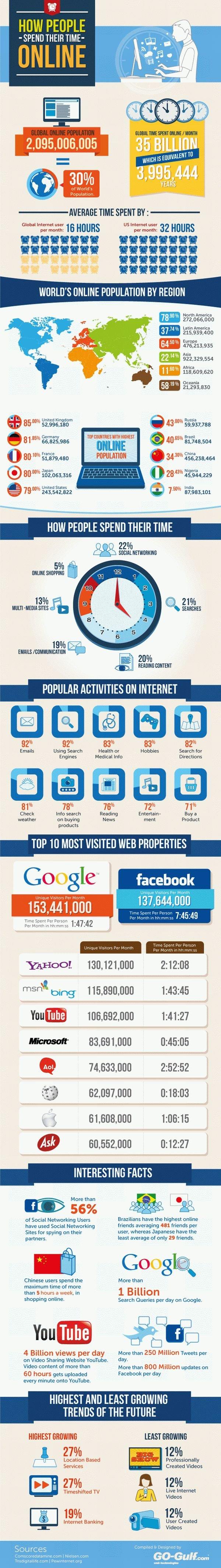 Infografik Internetnutzer