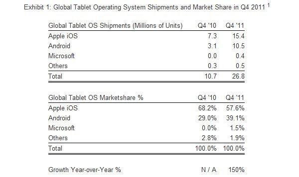 Tablet-Markt 2011