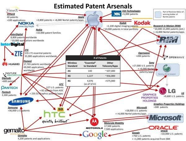 Patentwars