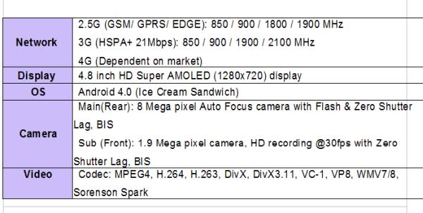 Galaxy S3 Specs