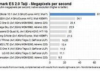 [Rumeurs] Galaxy Note 10.1 avec CPU quadcore et nouvelle GPU Mali