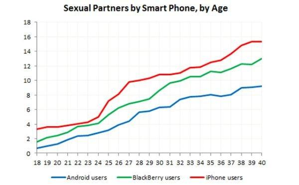 Sexualpartner anzahl durchschnitt