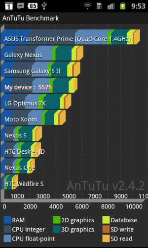 Samsung galaxy S2 Antutu