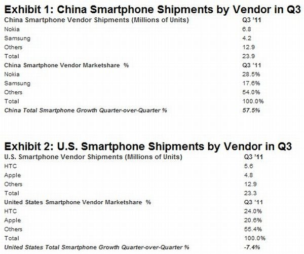strategy-analytics-smartphone-shipments-us-china