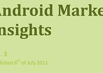 Android Market Insights: Marktplatz wächst stetig