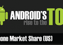 Android en la cima de los smartphones (Gráfico)