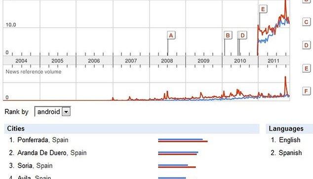 Android vs iPhone en España (Análisis de AndroidPIT y Google Trends)