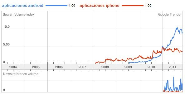 google trends aplicaciones android