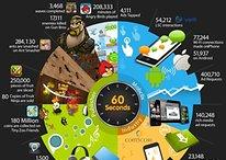 ¿Qué es un minuto en el mundo de los smartphones?