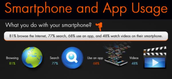 Uso del smartphone