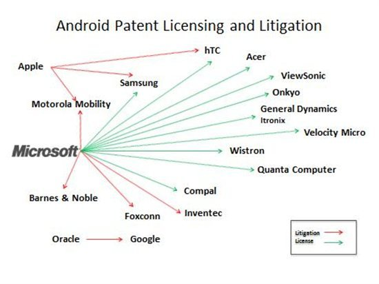 Patent and licensing structure Smartphone developers
