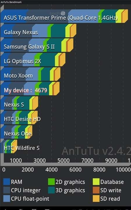 Galaxy Nexus Transformer Prime Benchmark results Prime 40% faster