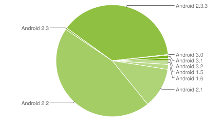 Android usage total at maket piegraph