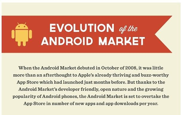Evolution and Develoipment of Android Market teaser