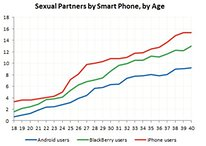 [Study] Android Users Have The Fewest Sexual Partners