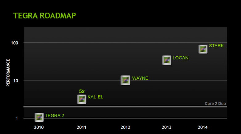 Tegra Road map, Quad-core to rule the day